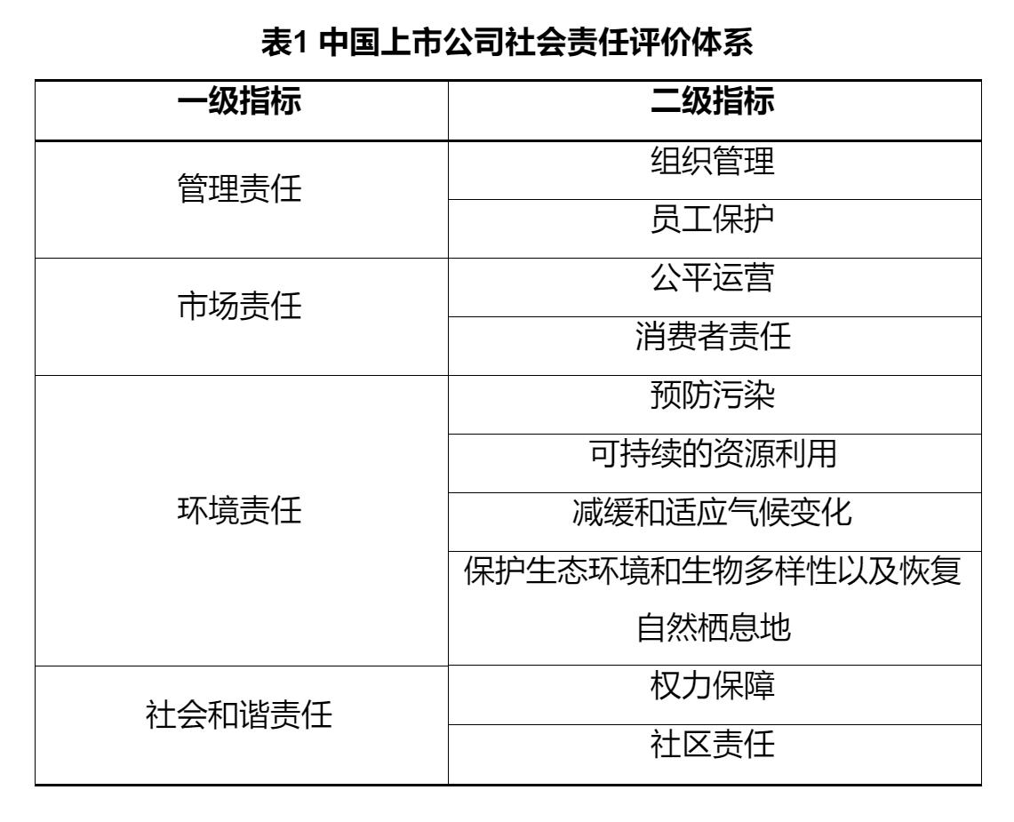 中国上市公司社会责任建设显著加强